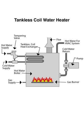 indirect water heater in Manasquan, NJ